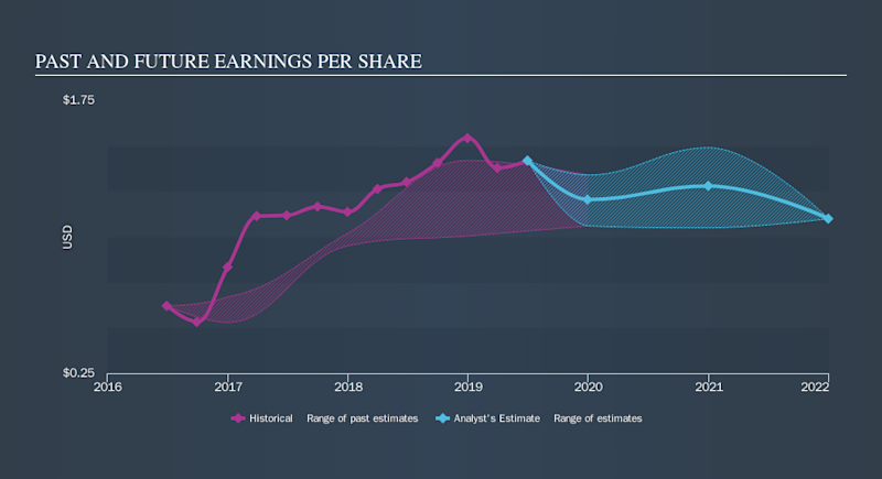 NYSE:ABR Past and Future Earnings, September 14th 2019