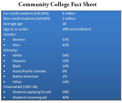 Community College Facts Chart