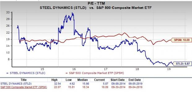 Is Steel Dynamics (STLD) a Great Pick for Value Investors?