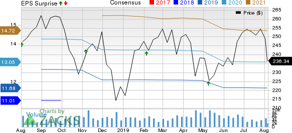 Becton, Dickinson and Company Price, Consensus and EPS Surprise