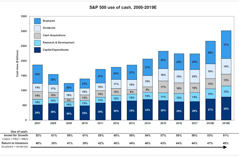 All forms of corporate cash use are up. (Goldman Sachs)