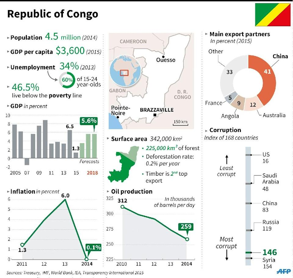 Fact file on Congo, where voters go to the polls in a presidential election on Sunday (AFP Photo/Jean Michel Conru, Vincent Lefai)