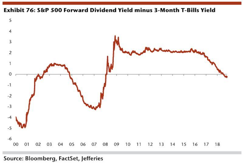 Three-month Treasury bills are currently yielding more than the S&P 500's dividend yield, making cash a real alternative for investors who simply want safe income.