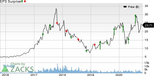 Ultra Clean Holdings, Inc. Price and EPS Surprise