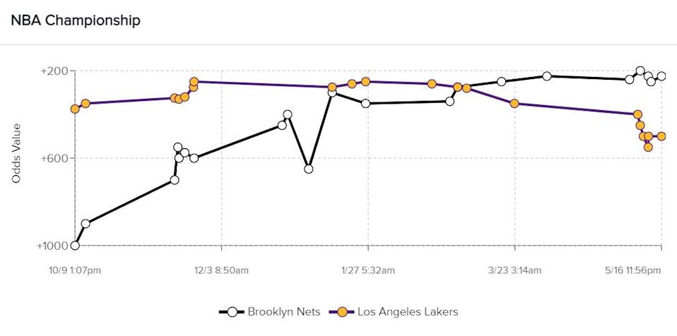 Nets-Lakers-Odds