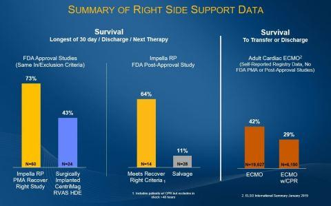 Impella RP Post-Approval Study Data Presented at ACC 2019