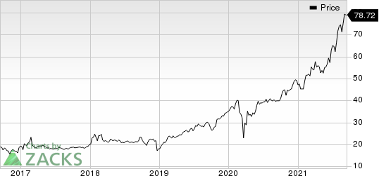 Ares Management Corporation Price