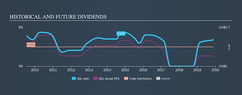TSX:GDL Historical Dividend Yield, November 16th 2019