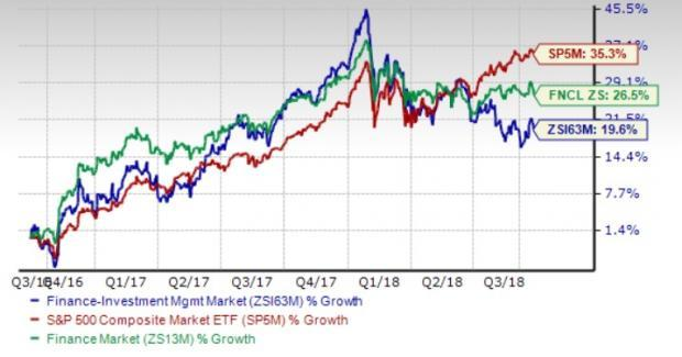 Investment Management Stock Outlook: Prospects Look Bleak
