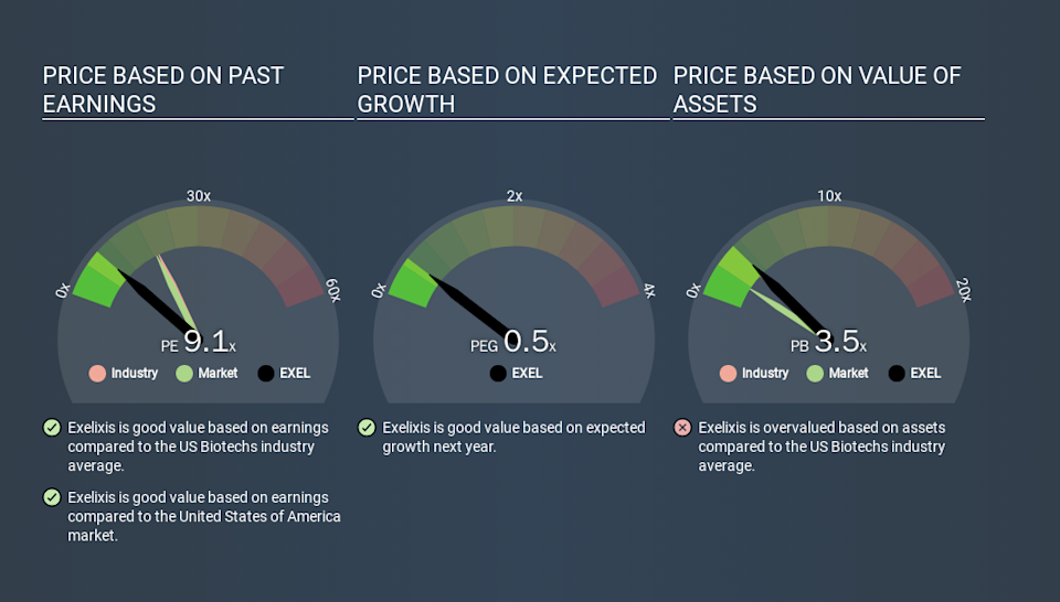 NasdaqGS:EXEL Price Estimation Relative to Market, January 14th 2020