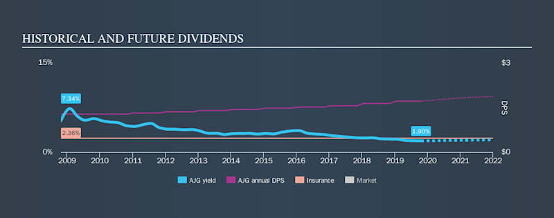 NYSE:AJG Historical Dividend Yield, October 22nd 2019