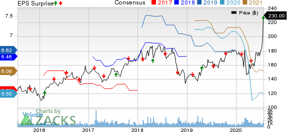Watsco, Inc. Price, Consensus and EPS Surprise
