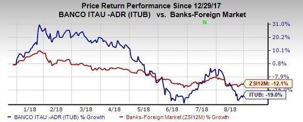 Itau Unibanco's (ITUB) strong capital position keeps it well poised to undertake growth plans.