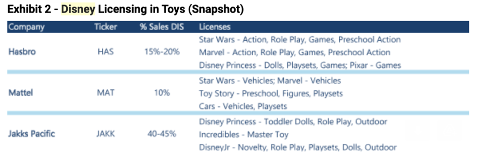 The surge in Disney+ continues, and could benefit major toymakers.