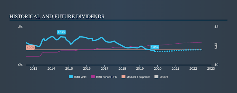 NYSE:RMD Historical Dividend Yield, November 1st 2019