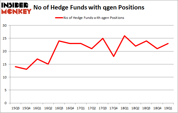 No of Hedge Funds with QGEN Positions