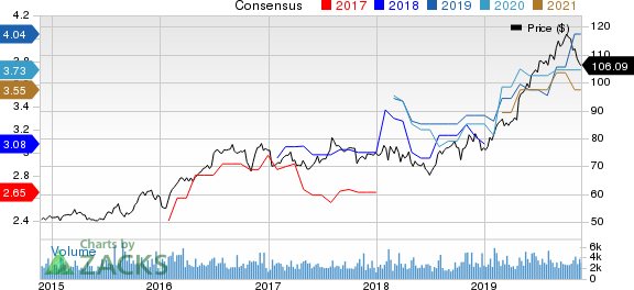 Cincinnati Financial Corporation Price and Consensus