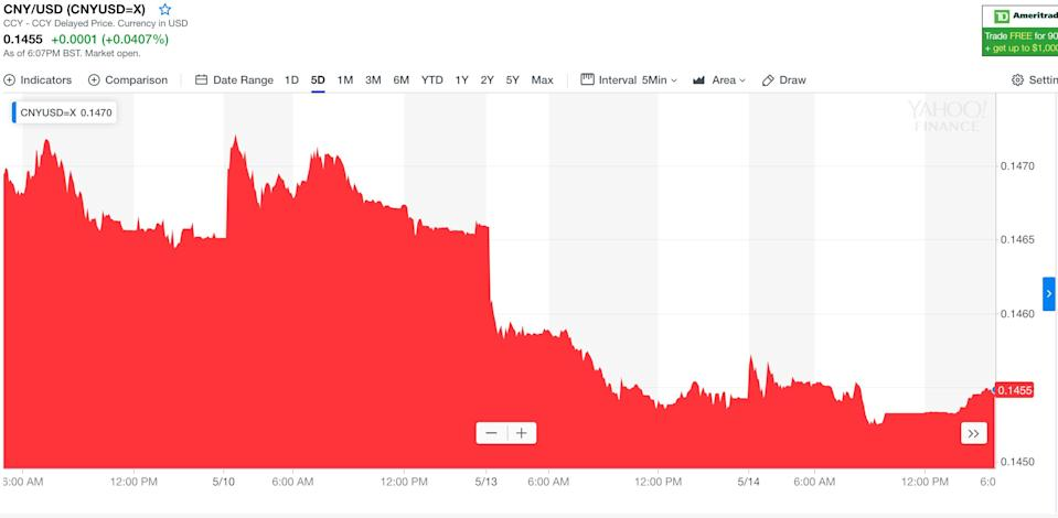 The Chinese yuan has been falling against the US dollar. Photo: Yahoo Finance UK