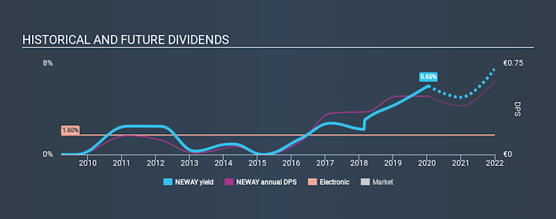 ENXTAM:NEWAY Historical Dividend Yield, January 15th 2020