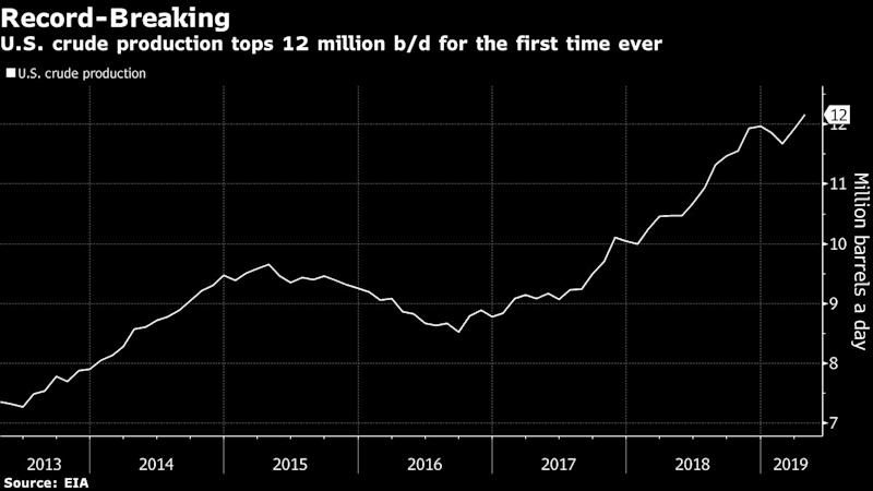 """(Bloomberg) -- U.S. crude output soared to new heights in April, highlighting OPEC's dilemma just days before the producer group meets amid growing geopolitical threats.A government report on Friday showed U.S. production grew 2.1% in April to 12.16 million barrels a day. Booming shale production from places like the Permian basin of West Texas have enabled U.S. oil output to overtake Saudi Arabia and Russia.At the same time, trade disputes and escalating tensions in the Persian Gulf have clouded the outlook for the Organization of Petroleum Exporting Countries, which is expected to extend current output cuts next week.""""It really means that OPEC has to make a decision to balance the market or shale will do it for them,"""" said Jim Lucier, managing director of Washington, D.C.-based Capital Alpha Partners LLC. """"Despite all the talk about Wall Street forcing capital discipline, we're not seeing any diminishing production yet.""""Crude output from the Permian is expected to jump 50% by 2025, according to BloombergNEF. ESAI Energy forecasts crude and condensate from the Bakken, another prolific play, will surpass record output into next year.To contact the reporters on this story: Stephen Cunningham in Washington at scunningha10@bloomberg.net;Jessica Summers in New York at jsummers24@bloomberg.netTo contact the editors responsible for this story: David Marino at dmarino4@bloomberg.net, Catherine TraywickFor more articles like this, please visit us at bloomberg.com©2019 Bloomberg L.P."""