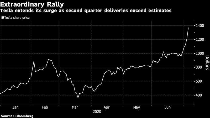 Tesla Rally Brings Wall Street's Contradictions to Light