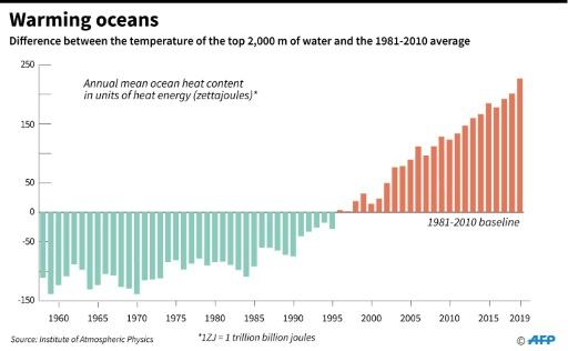 The difference between the annual mean temperature of the top 2,000 metres of ocean and the average temperature for 1981-2010