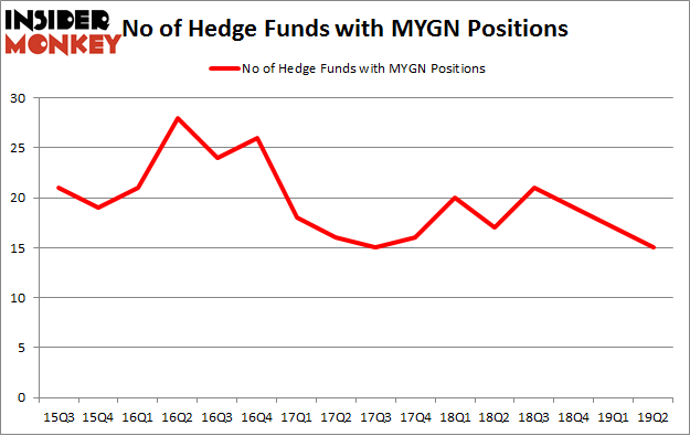 No of Hedge Funds with MYGN Positions