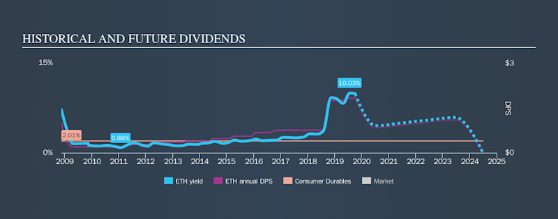 NYSE:ETH Historical Dividend Yield, October 5th 2019