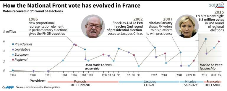Timeline and figures showing how the vote for France's National Front has evolved since it was founded in the 1970s