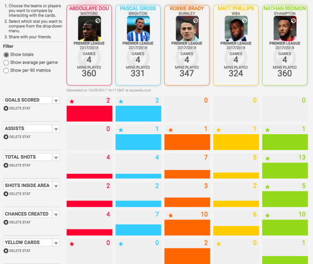The second five fantasy football budget options include Doucoure, Gross, Brady, Philips and Redmond.