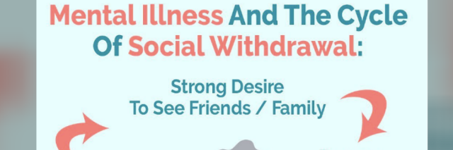 Graphic that shows the mental illness cycle of social withdrawl