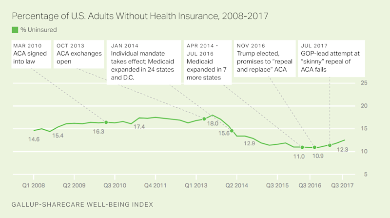 (Gallup-Sharecare Well-Being Index)