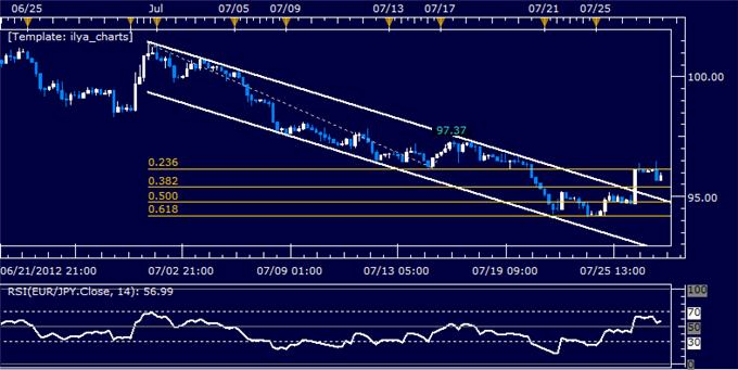 EURJPY_Classic_Technical_Report_07.27.2012_body_Picture_5.png, EURJPY Classic Technical Report 07.27.2012