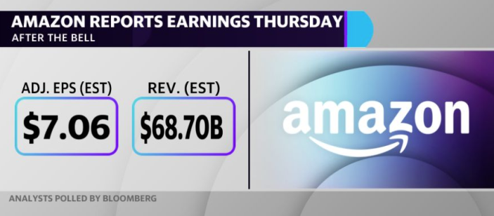 Amazon reports quarterly earnings this Thursday after the bell.
