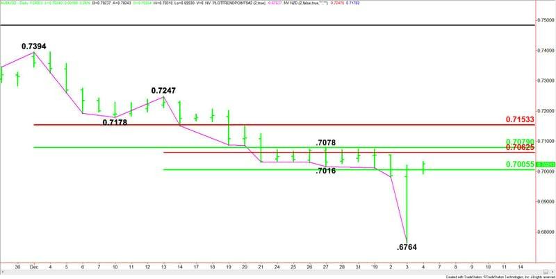 Daily Aud Usd