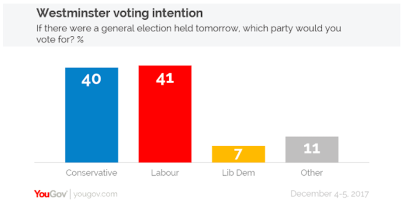 Voting intention poll December 12