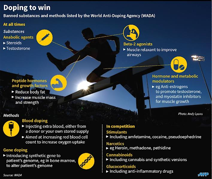 Graphic on doping methods banned by the World Anti-Doping Agency (AFP Photo/)