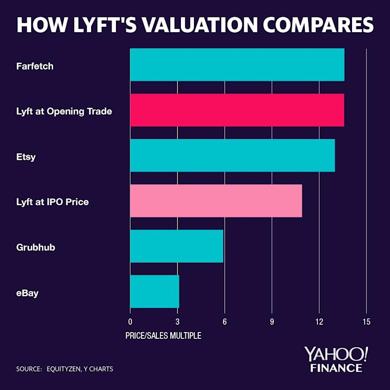 At it's opening price, Lyft's price-to-sales multiple is notably higher than other tech names, but it is also growing much faster.