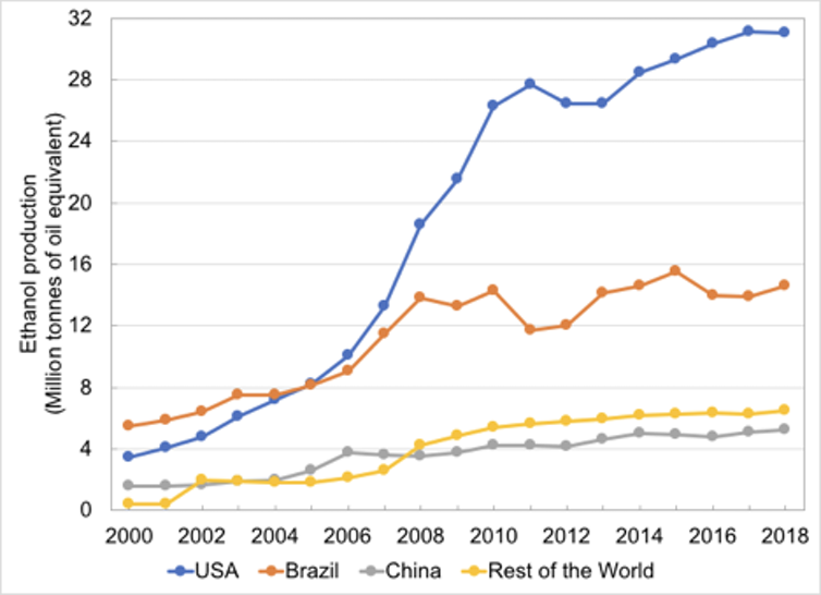 Graph of ethanol production in Brazil, China and the rest of the world