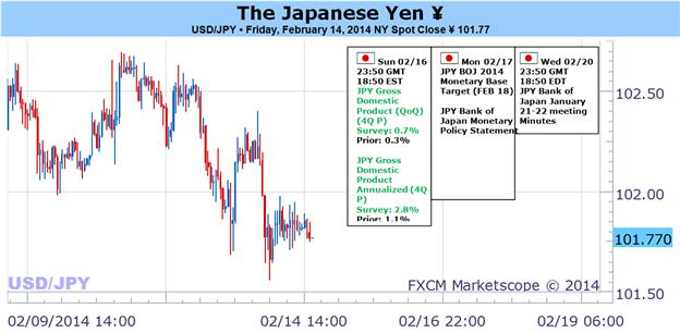 Japanese_Yen_to_Swing_from_Quiet_to_Volatility_on_Risk_GDP_and_BoJ_body_Picture_1.png, Japanese Yen to Swing from Quiet to Volatility on Risk, GDP and BoJ