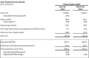 Zayo Group, LLC Reports Financial Results for the Fourth Quarter and