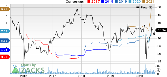 Encore Capital Group Inc Price and Consensus