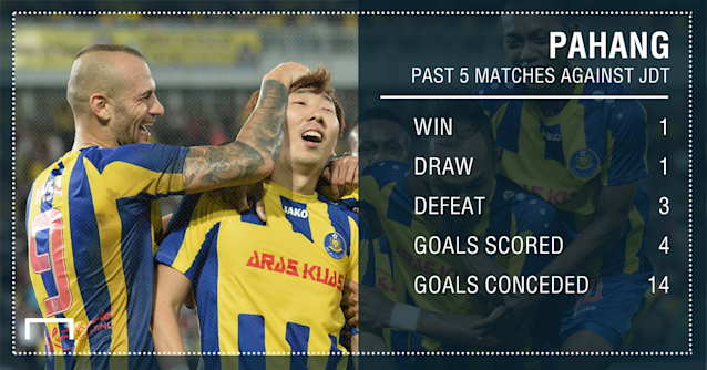 Pahang 5 past match record against JDT