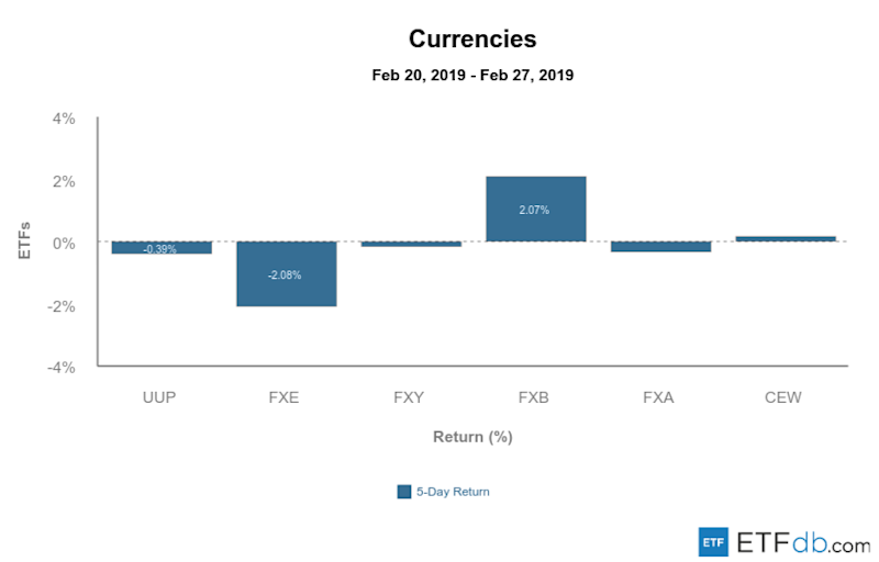 Etfdb.com currencies mar 1 2019