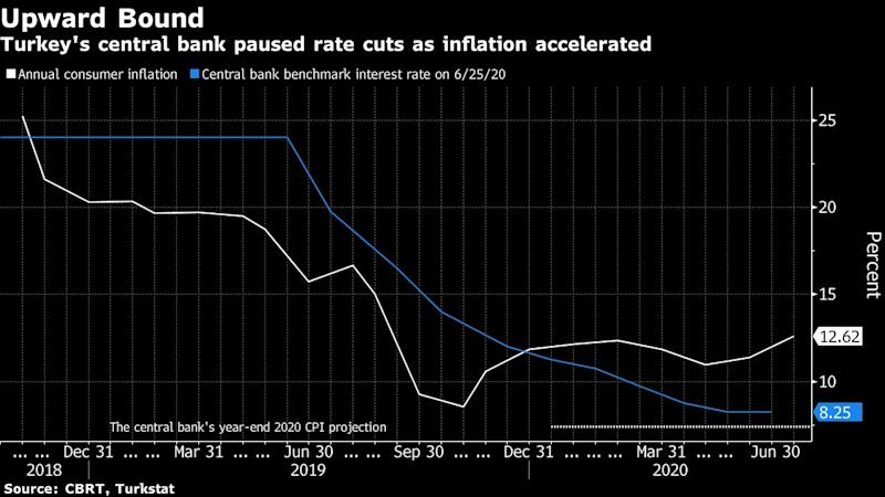 Turkey Holds Rates for Second Month in Face of Lira, Price Risks