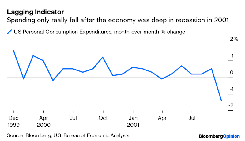 A Strong U S  Consumer Is a Lagging Indicator