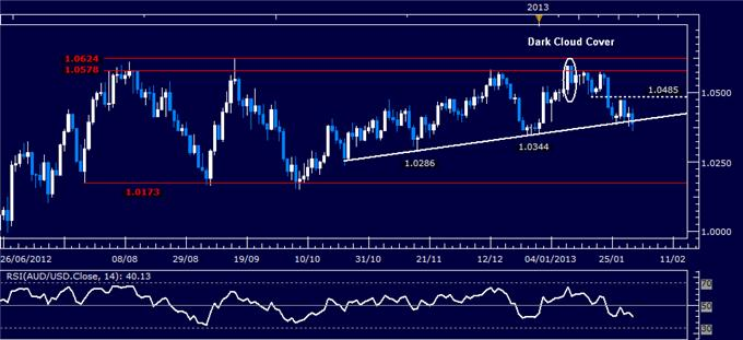 Forex_AUDUSD_Technical_Analysis_02.01.2013_body_Picture_1.png, AUD/USD Technical Analysis 02.01.2013