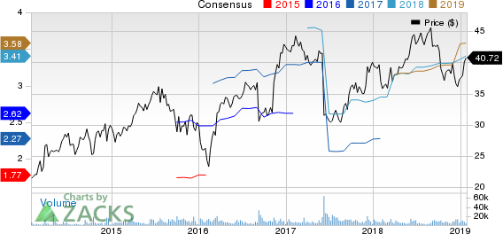 HD Supply Holdings, Inc. Price and Consensus