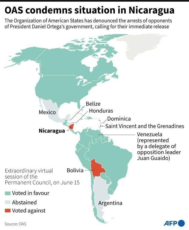 Graphic with the results of the OAS Permanent Council vote on June 15 on a resolution regarding the arrests of opposition figures in Nicaragua