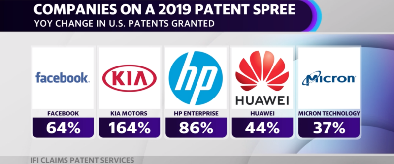 South Korea-based Kia Motors saw the largest year-over-year jump in patents filed in 2019, up 164% over the company's 2018 patent totals.